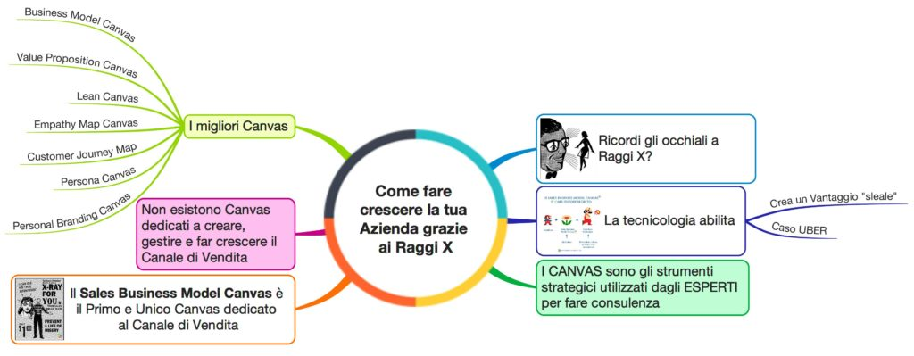 Sales Business Model Canvas case study: Mappa Mentale dell'articolo
