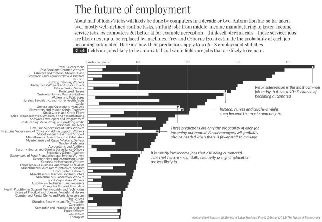 Il futuro dell'impiego