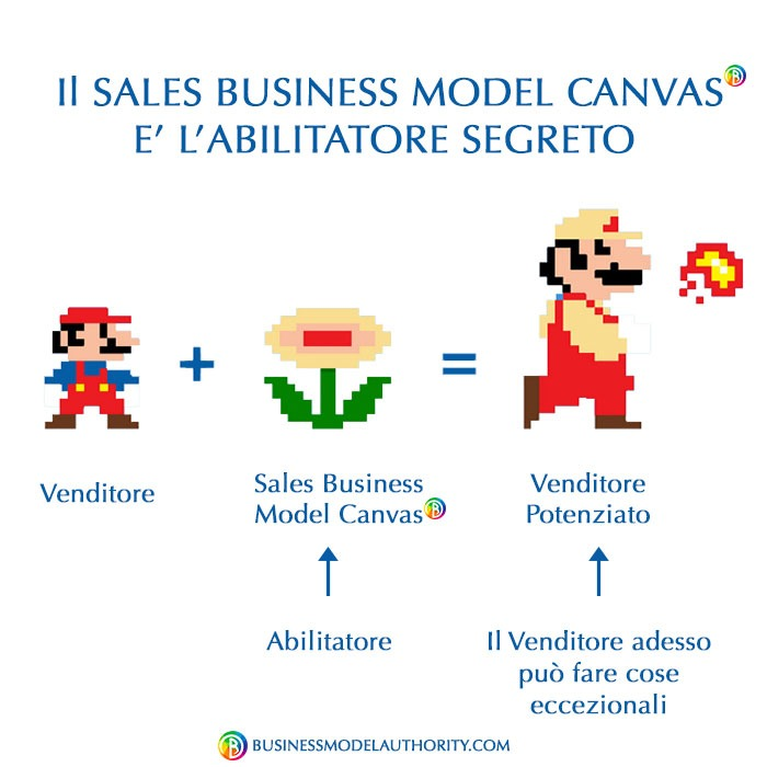 Il Sales Business Model Canvas è l'abilitatore segreto