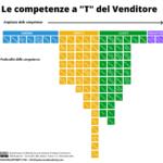 """Le competenze a """"T"""" del Venditore"""